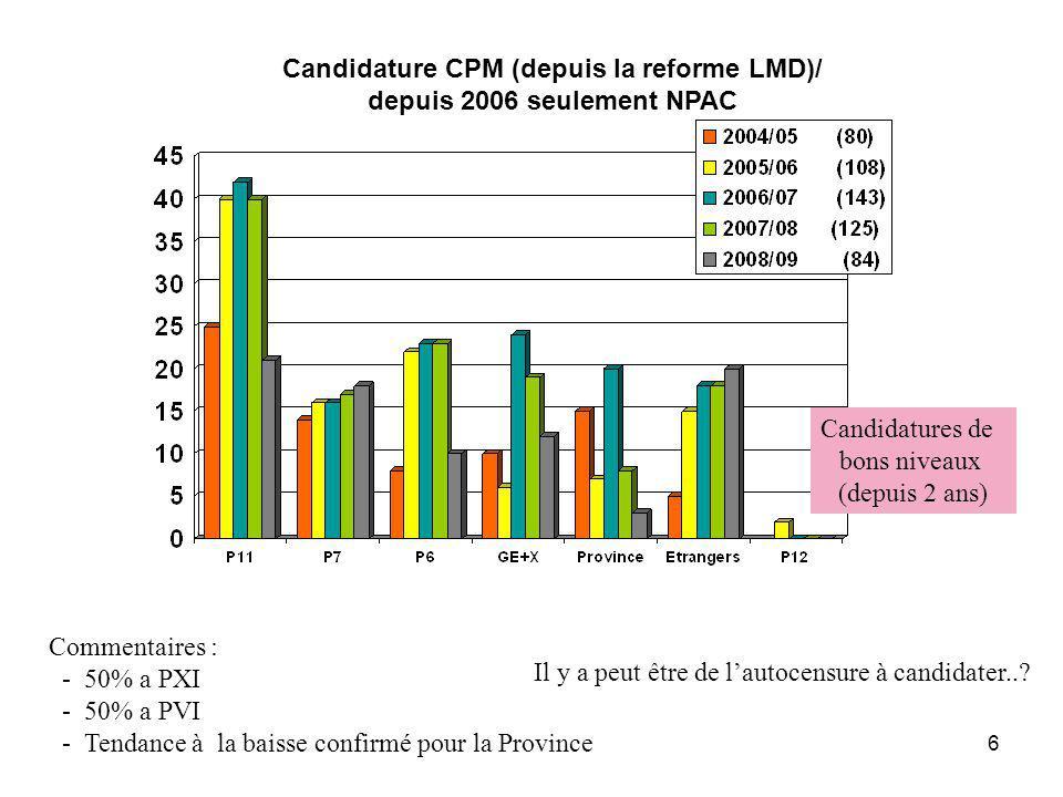 6 Candidature CPM (depuis la reforme LMD)/ depuis 2006 seulement NPAC Commentaires : - 50% a PXI - 50% a PVI - Tendance à la baisse confirmé pour la P