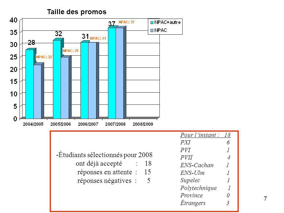 7 Taille des promos -Étudiants sélectionnés pour 2008 ont déjà accepté : 18 réponses en attente : 15 réponses négatives : 5 Pour linstant : 18 PXI 6 P