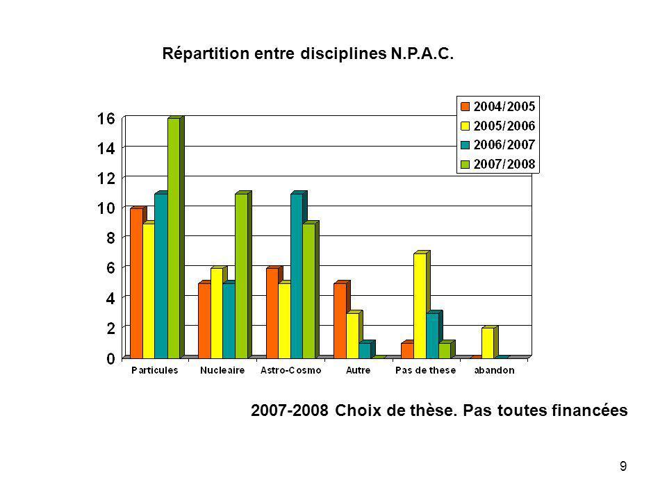 9 2007-2008 Choix de thèse. Pas toutes financées Répartition entre disciplines N.P.A.C.