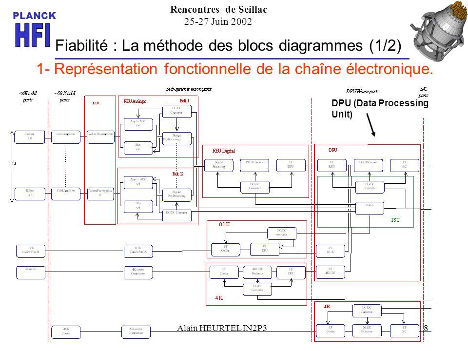 Rencontres de Seillac 25-27 Juin 2002 PLANCK Alain HEURTEL IN2P39 Fiabilité: La méthode des blocs diagrammes (2/2) 2- Génération du bloc diagramme de fiabilité To REU R DPU =0.9538 1000 fits DPU Processor 300 fits I/F REU 500 fits300 fits DC/DC Converter I/F S/C To S/C serial 300 fits I/F 01k I/F 4KCDE éléments en série Distrib I/F REU DPU ProcessorI/F S/C DC-DC Converter I/F 0.1 K I/F 4K CDE DPU serial Passive 1/2 serial To Analogic Chain REU DCE 4KCE To S/C SCE DPU Passive 1/2 - Sans redondance des modules DPU et REU : R T = 0.8676 - Avec redondance ; R T = 0.9421 Gain de ~ 7% sur 2 ans.
