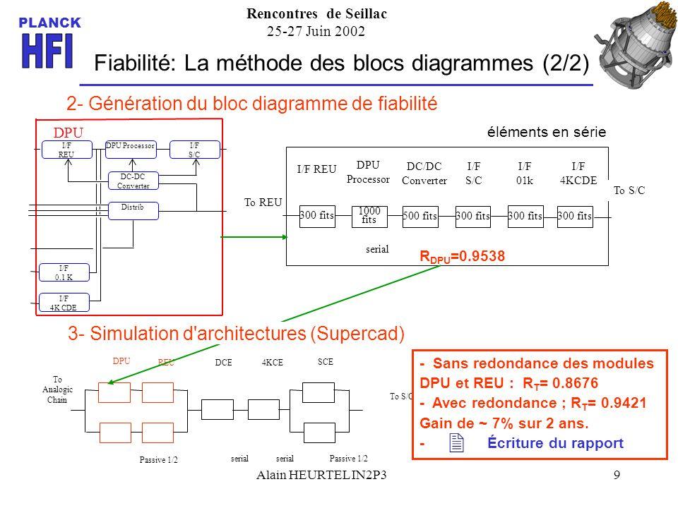 Rencontres de Seillac 25-27 Juin 2002 PLANCK Alain HEURTEL IN2P39 Fiabilité: La méthode des blocs diagrammes (2/2) 2- Génération du bloc diagramme de