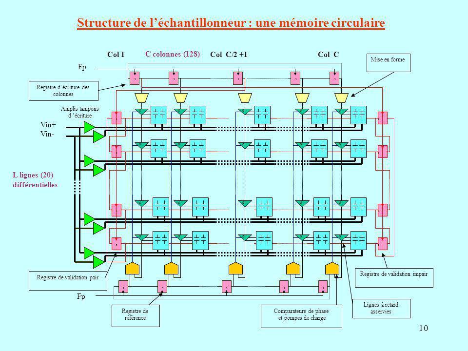 10 Registre de validation pair C colonnes (128) Vin+ Amplis tampons d écriture Registre décriture des colonnes Registre de validation impair Lignes à retard asservies Comparateurs de phase et pompes de charge Fp Registre de référence Vin- Fp Col 1 Col C Col C/2 +1 Mise en forme Structure de léchantillonneur : une mémoire circulaire L lignes (20) différentielles