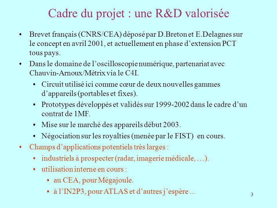 3 Cadre du projet : une R&D valorisée Brevet français (CNRS/CEA) déposé par D.Breton et E.Delagnes sur le concept en avril 2001, et actuellement en phase dextension PCT tous pays.