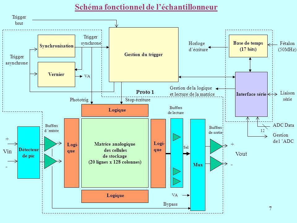 7 Matrice analogique des cellules de stockage (20 lignes x 128 colonnes) Mux Vin Vout Buffers de sortie Base de temps (17 bits) Fétalon (50MHz) Horloge décriture VA Schéma fonctionnel de léchantillonneur Synchronisation Trigger asynchrone Vernier VA Trigger synchrone Interface série Sel + - Gestion de la logique et lecture de la matrice Liaison série ADC Data 12 Gestion de l ADC Buffers d entrée + - Logique Logi- que Logique Logi- que Gestion du trigger Buffers de lecture PhototrigStop écriture Trigger brut Détecteur de pic Bypass Proto 1