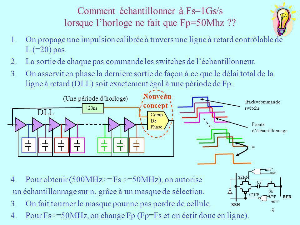 20 Conclusion/Enseignements tirés Le projet MATRICE a permis : De valoriser 6 ans de R&D sur ATLAS pour un montant de 1MF.