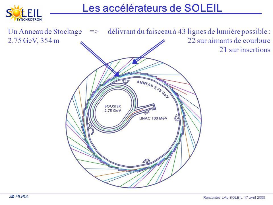 JM FILHOL Rencontre LAL-SOLEIL 17 avril 2008 Les accélérateurs de SOLEIL Un Anneau de Stockage 2,75 GeV, 354 m => délivrant du faisceau à 43 lignes de