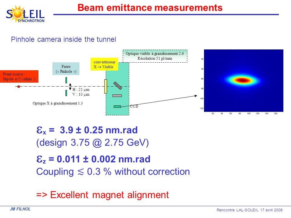 JM FILHOL Rencontre LAL-SOLEIL 17 avril 2008 x = 3.9 ± 0.25 nm.rad (design 3.75 @ 2.75 GeV) z = 0.011 ± 0.002 nm.rad Coupling 0.3 % without correction