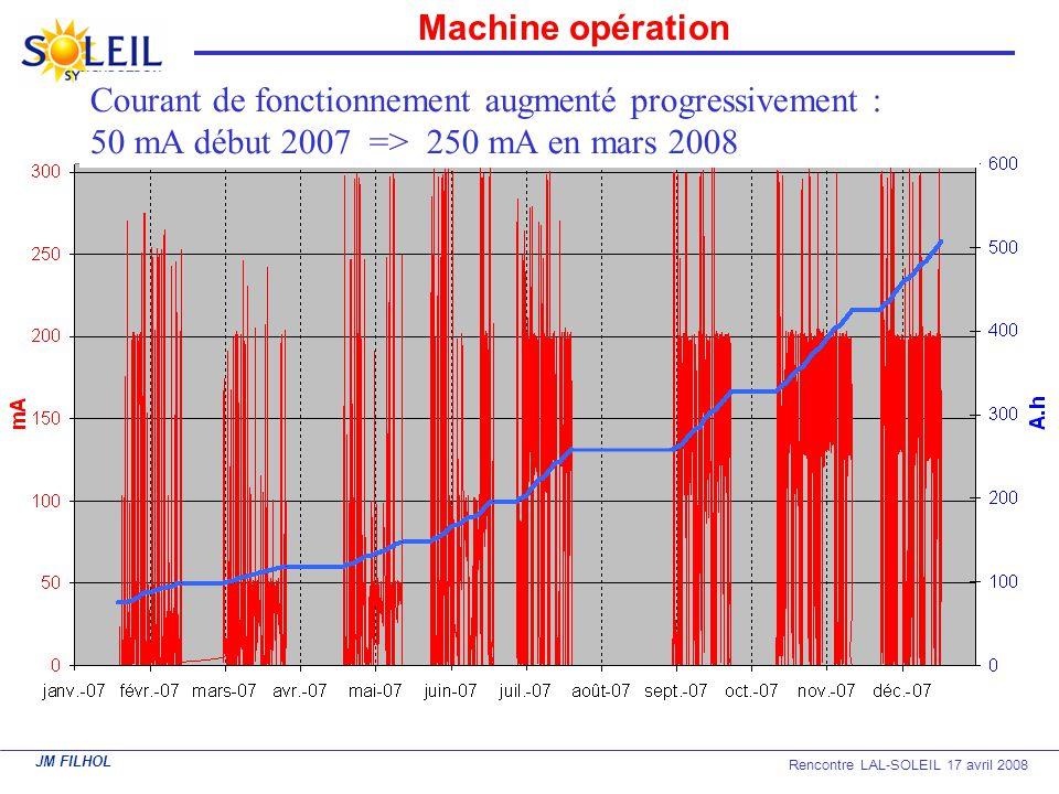 JM FILHOL Rencontre LAL-SOLEIL 17 avril 2008 Machine opération Courant de fonctionnement augmenté progressivement : 50 mA début 2007 => 250 mA en mars