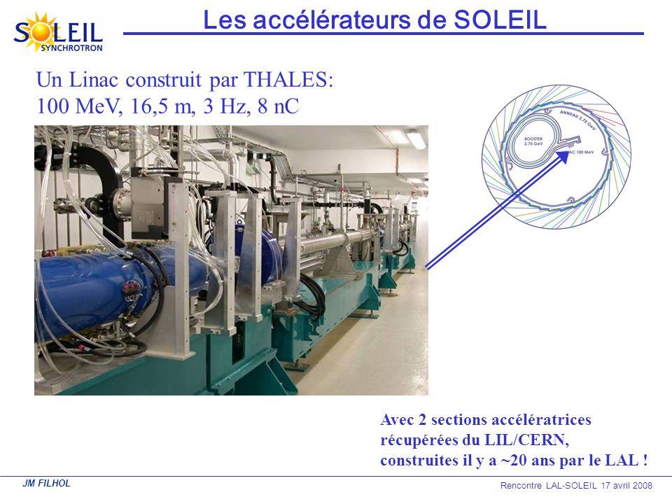JM FILHOL Rencontre LAL-SOLEIL 17 avril 2008 Fluctuations rapides de position (sans fast orbit feedback) Amplitude intégrée entre 0 et 200 Hz < 3 microns !