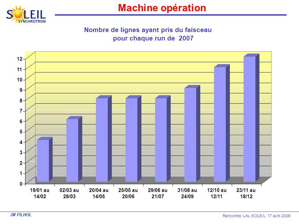 JM FILHOL Rencontre LAL-SOLEIL 17 avril 2008 Machine opération