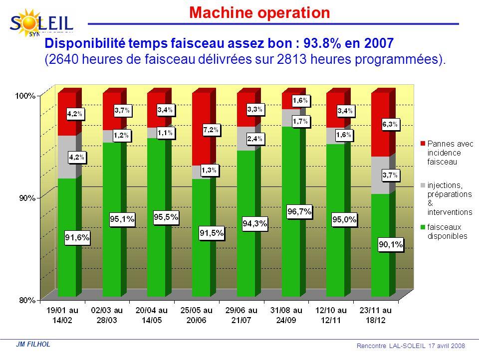 JM FILHOL Rencontre LAL-SOLEIL 17 avril 2008 Machine operation Disponibilité temps faisceau assez bon : 93.8% en 2007 (2640 heures de faisceau délivré