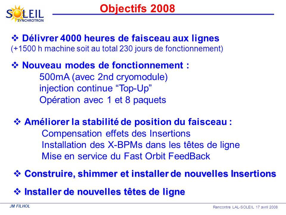 JM FILHOL Rencontre LAL-SOLEIL 17 avril 2008 Objectifs 2008 Nouveau modes de fonctionnement : 500mA (avec 2nd cryomodule) injection continue Top-Up Op