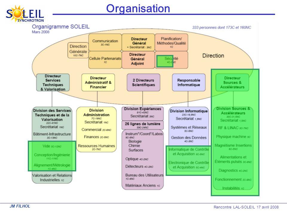 JM FILHOL Rencontre LAL-SOLEIL 17 avril 2008 Organisation