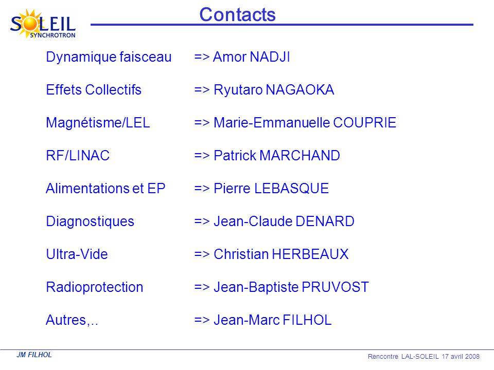 JM FILHOL Rencontre LAL-SOLEIL 17 avril 2008 Contacts Dynamique faisceau=> Amor NADJI Effets Collectifs=> Ryutaro NAGAOKA Magnétisme/LEL=> Marie-Emman