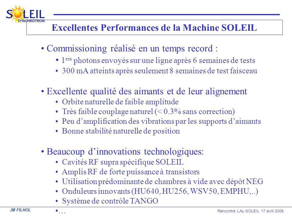 JM FILHOL Rencontre LAL-SOLEIL 17 avril 2008 Excellentes Performances de la Machine SOLEIL Commissioning réalisé en un temps record : 1 ers photons en