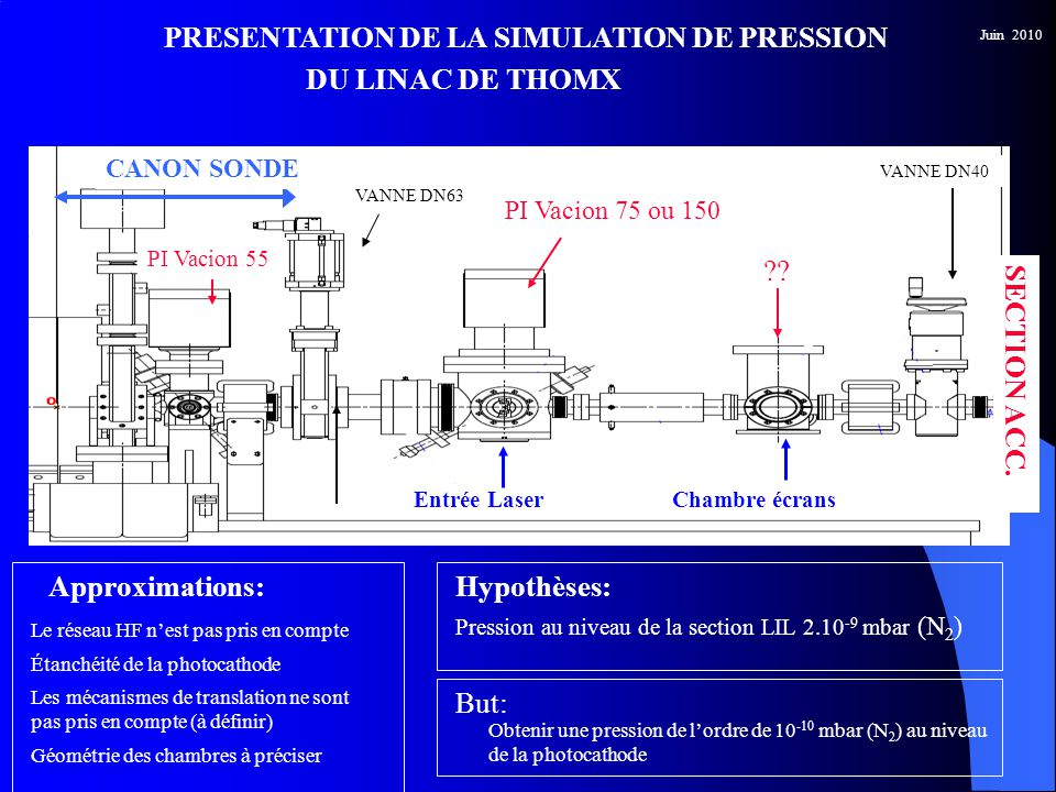 PI Vacion 55 VANNE DN40 PRESENTATION DE LA SIMULATION DE PRESSION DU LINAC DE THOMX CANON SONDE Pression au niveau de la section LIL 2.10 -9 mbar (N 2 ) Hypothèses: SECTION ACC.