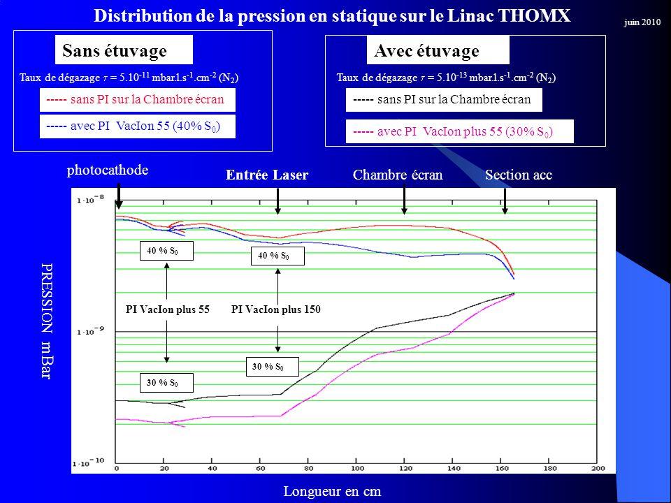 Distribution de la pression en statique sur le Linac THOMX PRESSION mBar Longueur en cm Taux de dégazage = 5.10 -11 mbar.l.s -1.cm -2 (N 2 ) PI VacIon plus 150 40 % S 0 juin 2010 Sans étuvage Entrée Laser photocathode Chambre écranSection acc 30 % S 0 ----- sans PI sur la Chambre écran ----- avec PI VacIon 55 (40% S 0 ) Avec étuvage ----- sans PI sur la Chambre écran ----- avec PI VacIon plus 55 (30% S 0 ) Taux de dégazage = 5.10 -13 mbar.l.s -1.cm -2 (N 2 ) PI VacIon plus 55 40 % S 0 30 % S 0