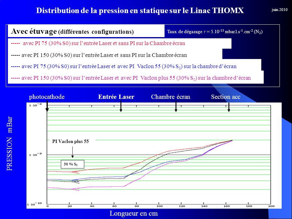 PRESSION mBar Longueur en cm juin 2010 Entrée LaserphotocathodeChambre écranSection acc ----- avec PI 75 (30% S0) sur lentrée Laser et sans PI sur la Chambre écran ----- avec PI 75 (30% S0) sur lentrée Laser et avec PI VacIon 55 (30% S 0 ) sur la chambre décran Avec étuvage (différentes configurations) ----- avec PI 150 (30% S0) sur lentrée Laser et sans PI sur la Chambre écran ----- avec PI 150 (30% S0) sur lentrée Laser et avec PI VacIon plus 55 (30% S 0 ) sur la chambre décran Taux de dégazage = 5.10 -13 mbar.l.s -1.cm -2 (N 2 ) PI VacIon plus 55 30 % S 0 Distribution de la pression en statique sur le Linac THOMX