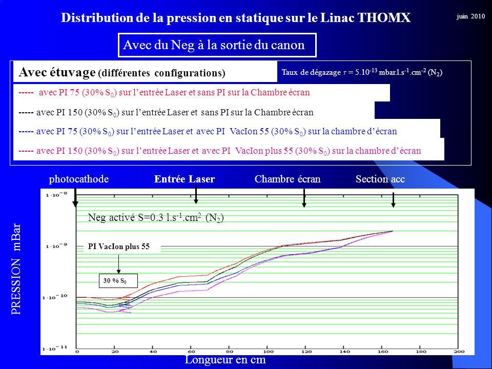 juin 2010 Entrée LaserphotocathodeChambre écranSection acc ----- avec PI 75 (30% S 0 ) sur lentrée Laser et sans PI sur la Chambre écran ----- avec PI 75 (30% S 0 ) sur lentrée Laser et avec PI VacIon 55 (30% S 0 ) sur la chambre décran Avec étuvage (différentes configurations) ----- avec PI 150 (30% S 0 ) sur lentrée Laser et sans PI sur la Chambre écran ----- avec PI 150 (30% S 0 ) sur lentrée Laser et avec PI VacIon plus 55 (30% S 0 ) sur la chambre décran Taux de dégazage = 5.10 -13 mbar.l.s -1.cm -2 (N 2 ) Distribution de la pression en statique sur le Linac THOMX Avec du Neg à la sortie du canon PRESSION mBar PI VacIon plus 55 30 % S 0 Neg activé S=0.3 l.s -1.cm 2 (N 2 ) Longueur en cm