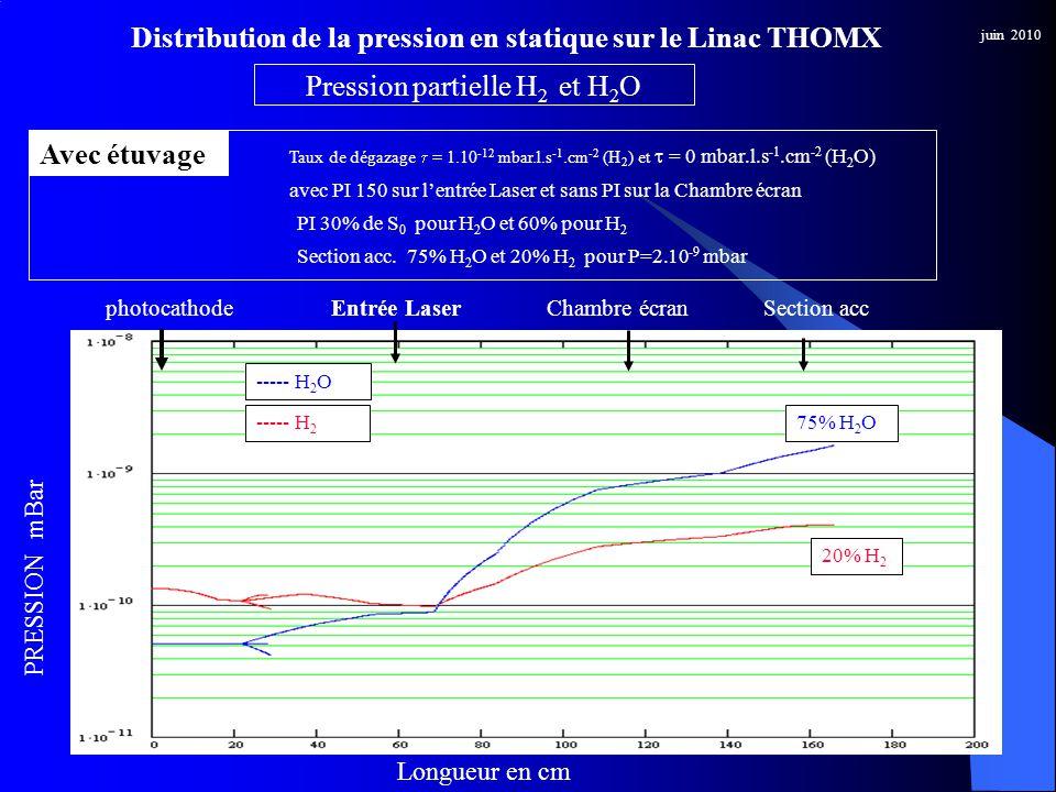juin 2010 Distribution de la pression en statique sur le Linac THOMX Avec étuvage ----- H 2 ----- H 2 O Taux de dégazage = 1.10 -12 mbar.l.s -1.cm -2 (H 2 ) et = 0 mbar.l.s -1.cm -2 (H 2 O) Pression partielle H 2 et H 2 O avec PI 150 sur lentrée Laser et sans PI sur la Chambre écran Entrée LaserphotocathodeChambre écranSection acc PRESSION mBar Longueur en cm PI 30% de S 0 pour H 2 O et 60% pour H 2 Section acc.