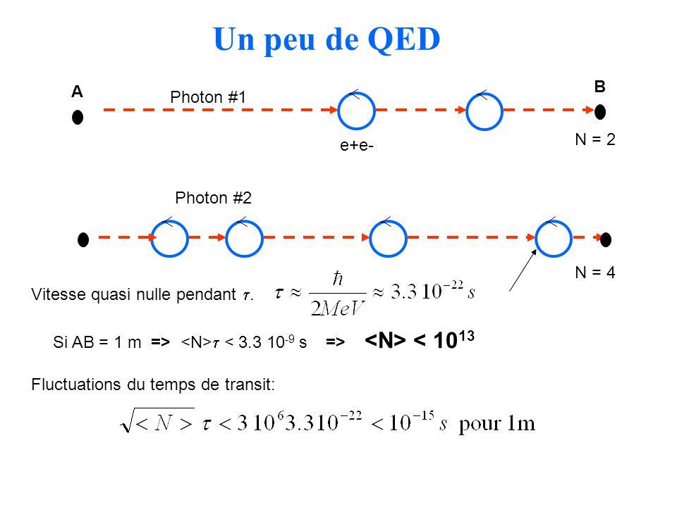 Un peu de QED A B e+e- Photon #1 Si AB = 1 m => < 10 13 N = 2 N = 4 Vitesse quasi nulle pendant. Fluctuations du temps de transit: Photon #2