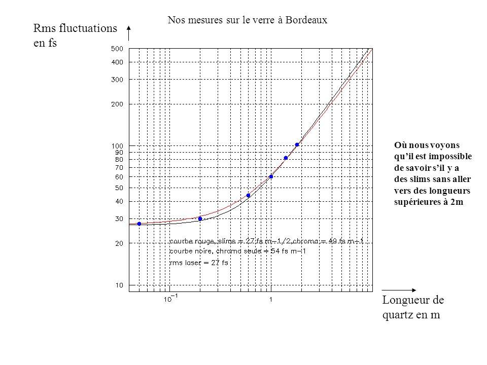 Où nous voyons quil est impossible de savoir sil y a des slims sans aller vers des longueurs supérieures à 2m Nos mesures sur le verre à Bordeaux Long