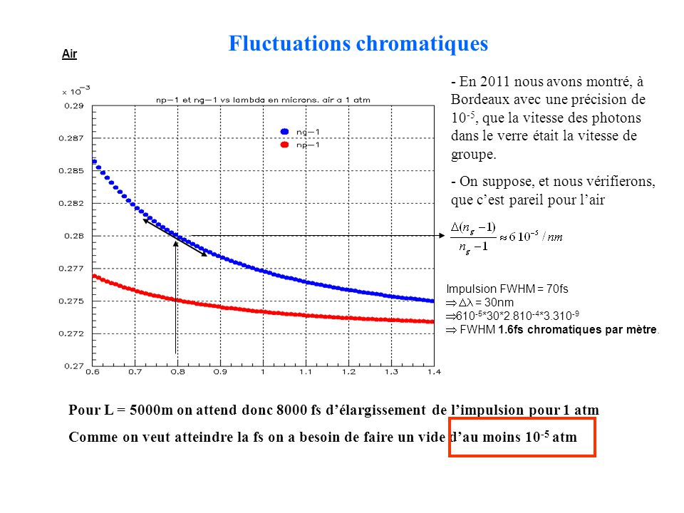 Air Fluctuations chromatiques Pour L = 5000m on attend donc 8000 fs délargissement de limpulsion pour 1 atm Comme on veut atteindre la fs on a besoin