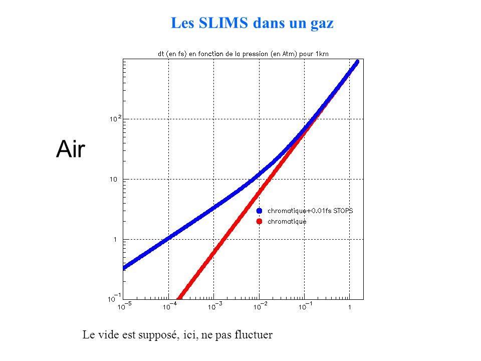 Les SLIMS dans un gaz Air Le vide est supposé, ici, ne pas fluctuer