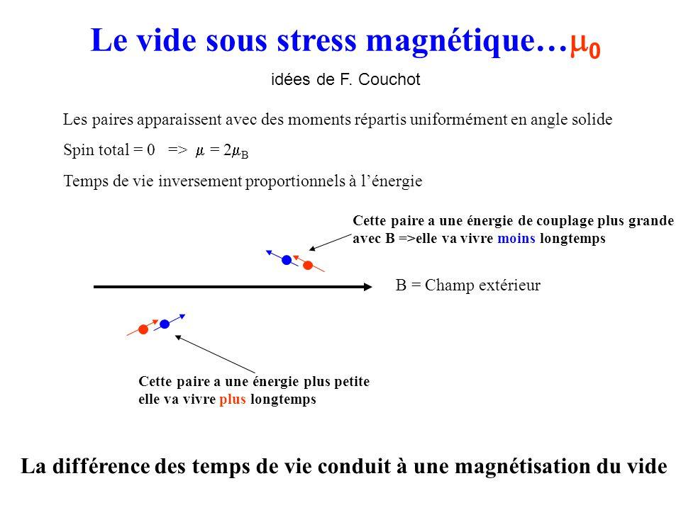 Le vide sous stress magnétique… 0 idées de F. Couchot B = Champ extérieur Cette paire a une énergie de couplage plus grande avec B =>elle va vivre moi