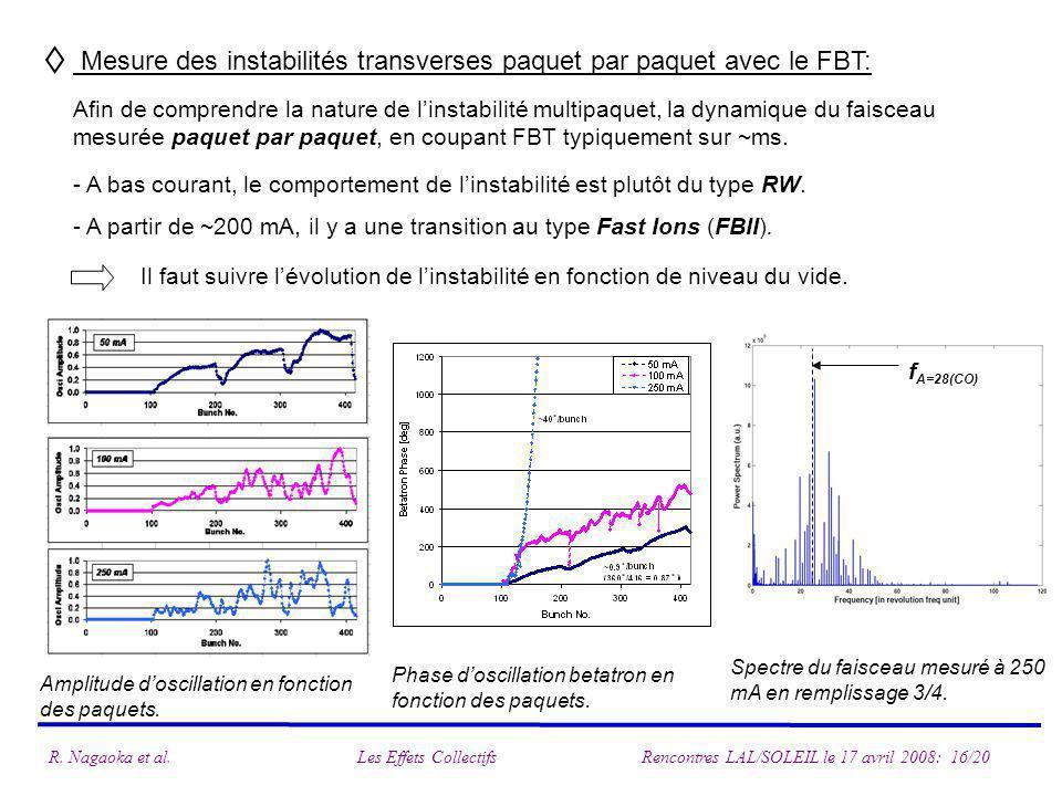 Mesure des instabilités transverses paquet par paquet avec le FBT: f A=28(CO) Afin de comprendre la nature de linstabilité multipaquet, la dynamique du faisceau mesurée paquet par paquet, en coupant FBT typiquement sur ~ms.