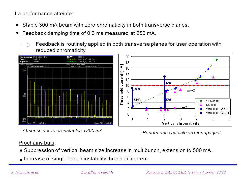 La performance atteinte: Stable 300 mA beam with zero chromaticity in both transverse planes.