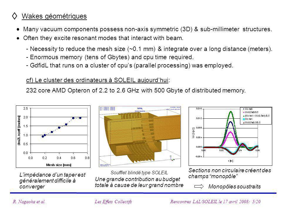Wakes géométriques Many vacuum components possess non-axis symmetric (3D) & sub-millimeter structures.