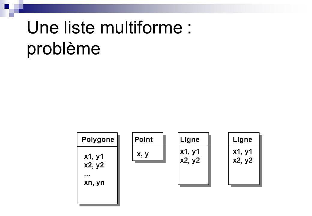 Une liste multiforme : problème PolygonePointLigne x, y x1, y1 x2, y2 x1, y1 x2, y2 x1, y1 x2, y2... xn, yn