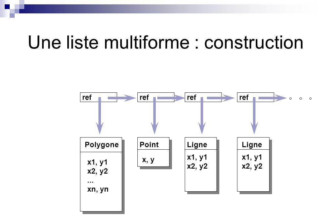 Une liste multiforme : construction PolygonePointLigne x, y x1, y1 x2, y2 x1, y1 x2, y2 x1, y1 x2, y2... xn, yn ref