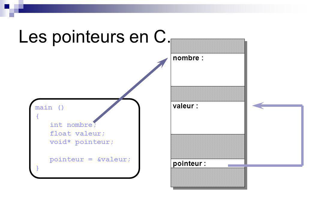 main () { int nombre; float valeur; void* pointeur; pointeur = &valeur; pointeur = &nombre; } pointeur : valeur : nombre : Les pointeurs en C.