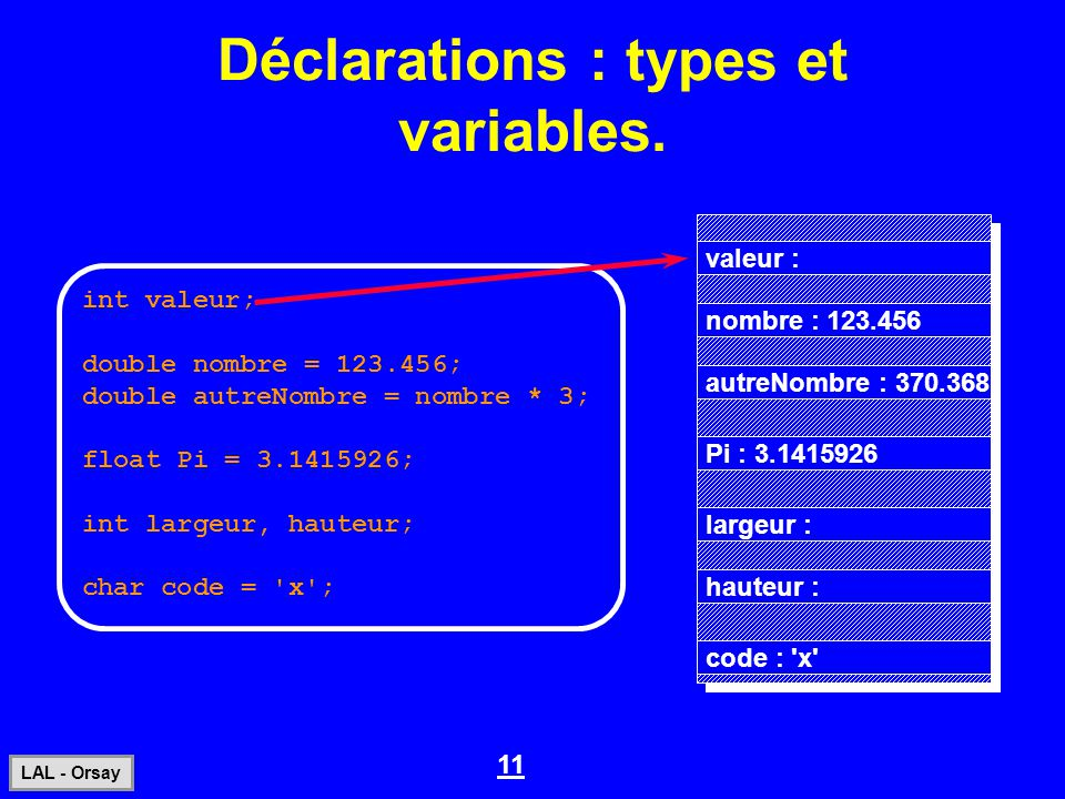 11 LAL - Orsay Déclarations : types et variables. int valeur; double nombre = 123.456; double autreNombre = nombre * 3; float Pi = 3.1415926; int larg