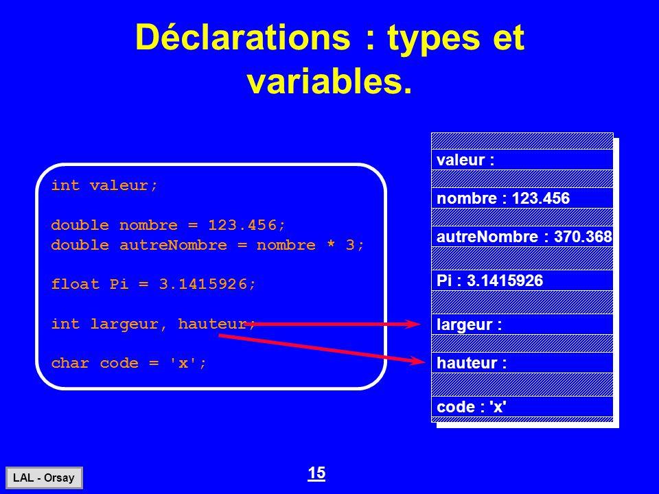 15 LAL - Orsay Déclarations : types et variables. int valeur; double nombre = 123.456; double autreNombre = nombre * 3; float Pi = 3.1415926; int larg