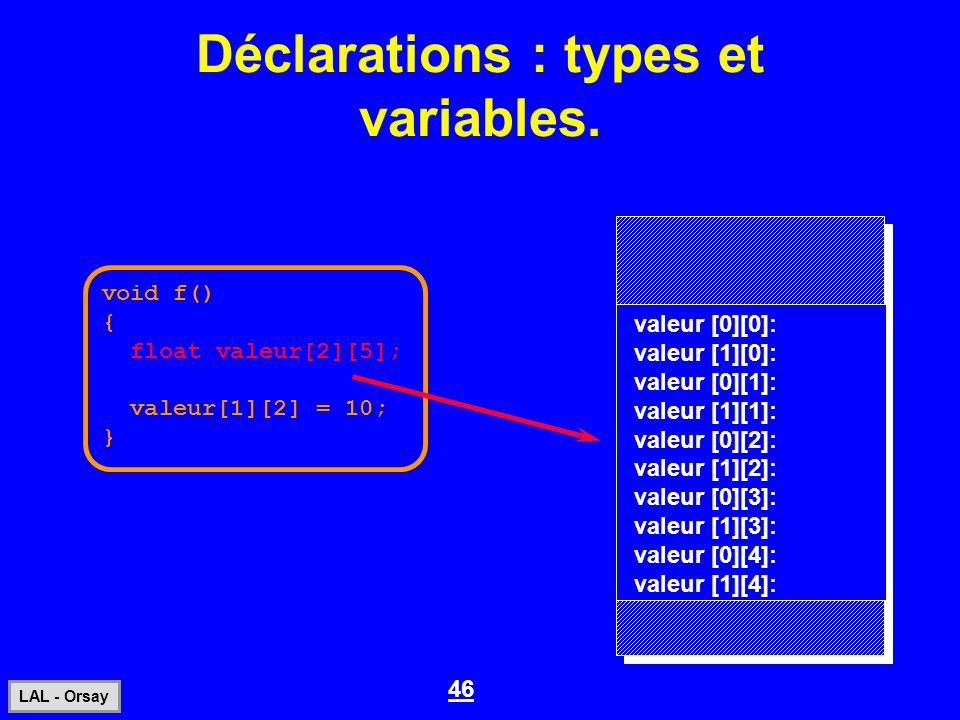 46 LAL - Orsay Déclarations : types et variables. void f() { float valeur[2][5]; valeur[1][2] = 10; } valeur [0][0]: valeur [1][0]: valeur [0][1]: val