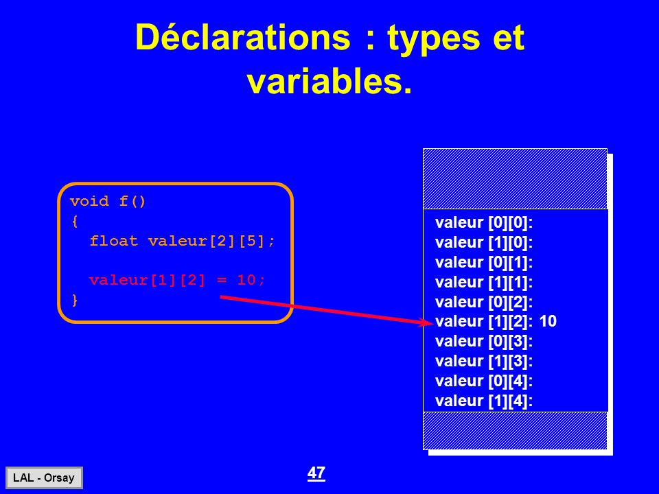 47 LAL - Orsay Déclarations : types et variables. void f() { float valeur[2][5]; valeur[1][2] = 10; } valeur [0][0]: valeur [1][0]: valeur [0][1]: val