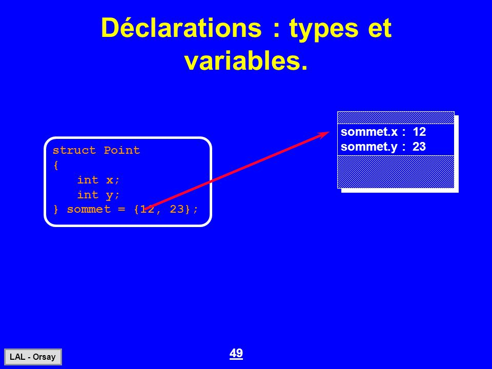49 LAL - Orsay Déclarations : types et variables. struct Point { int x; int y; } sommet = {12, 23}; sommet.x : 12 sommet.y : 23