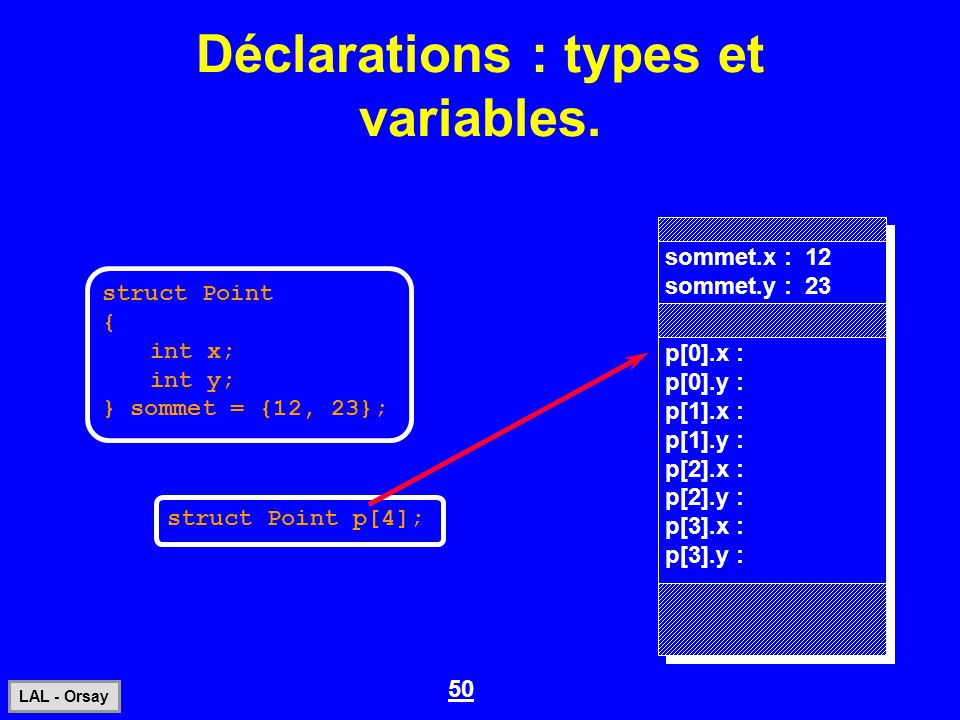 50 LAL - Orsay Déclarations : types et variables. struct Point { int x; int y; } sommet = {12, 23}; sommet.x : 12 sommet.y : 23 struct Point p[4]; p[0