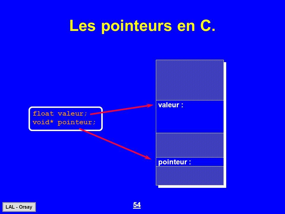 54 LAL - Orsay Les pointeurs en C. float valeur; void* pointeur; pointeur : valeur :