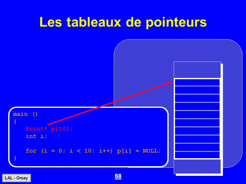 68 LAL - Orsay Les tableaux de pointeurs main () { Point* p[10]; int i; for (i = 0; i < 10; i++) p[i] = NULL; }