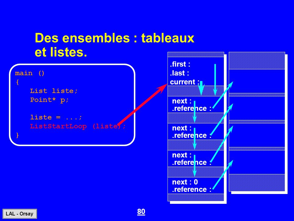 80 LAL - Orsay Des ensembles : tableaux et listes. main () { List liste; Point* p; liste =...; ListStartLoop (liste); }.first :.last : current :.refer