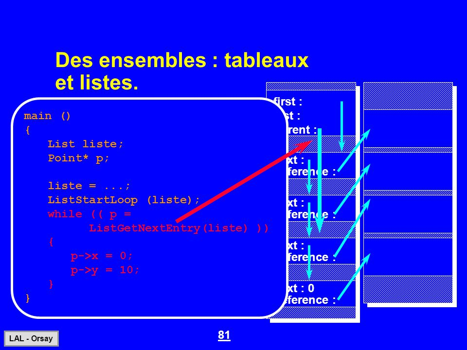 81 LAL - Orsay Des ensembles : tableaux et listes..first :.last : current :.reference : next : next : 0 main () { List liste; Point* p; liste =...; Li