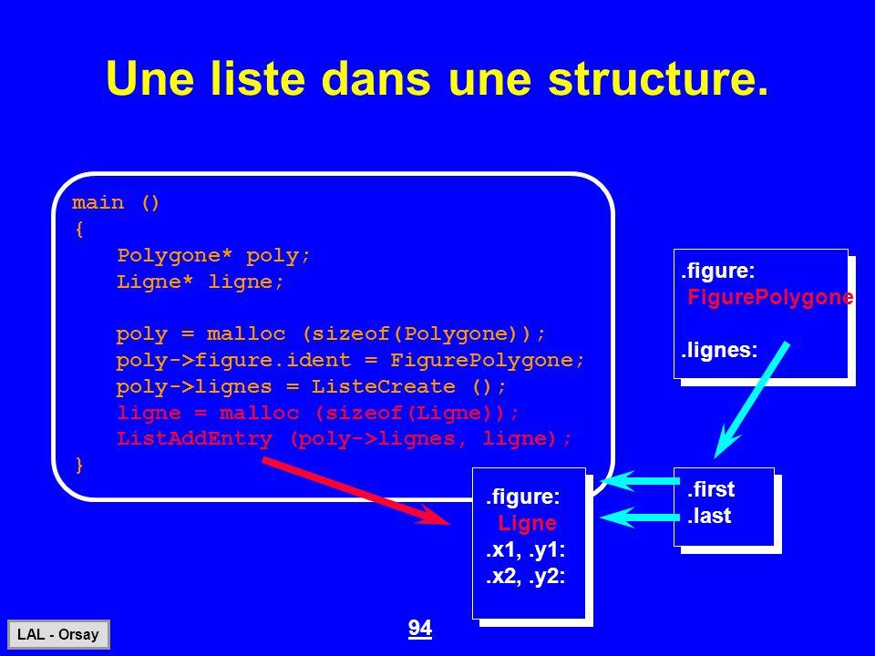 94 LAL - Orsay Une liste dans une structure..figure: FigurePolygone.lignes: main () { Polygone* poly; Ligne* ligne; poly = malloc (sizeof(Polygone));
