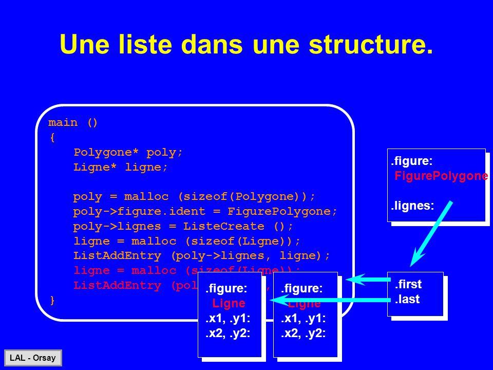 95 LAL - Orsay Une liste dans une structure..figure: FigurePolygone.lignes: main () { Polygone* poly; Ligne* ligne; poly = malloc (sizeof(Polygone));