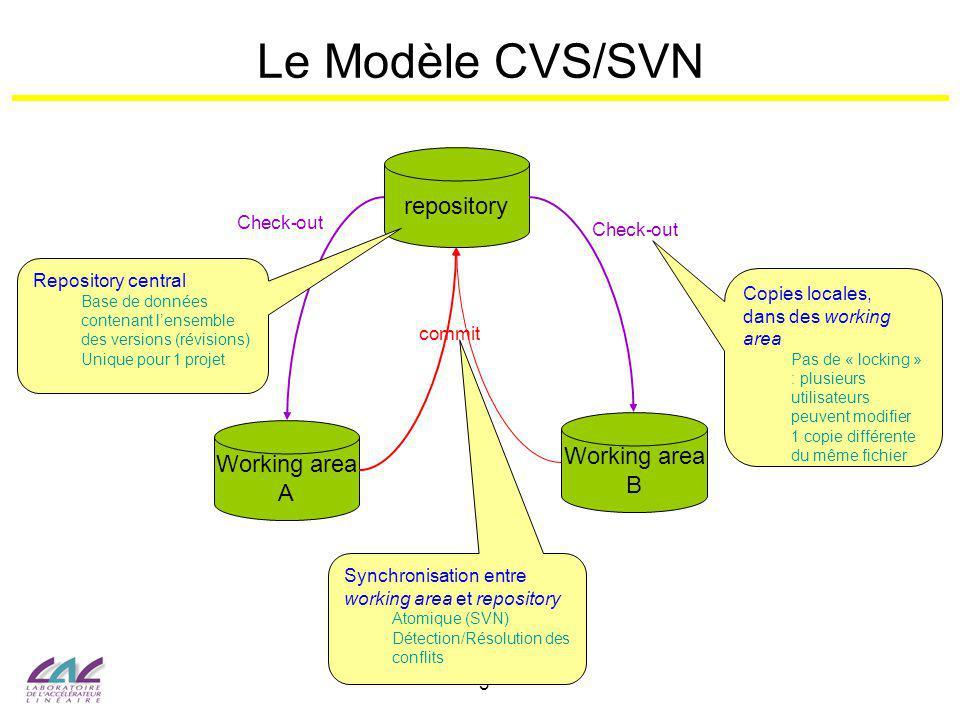 4 SVN : Référencer un Repository On désigne un repository par son URL –Exemple : https://svn.lal.in2p3.fr/projects/Etudiantshttps://svn.lal.in2p3.fr/projects/Etudiants On appelle branche tout répertoire dans le repository –Correspond à un répertoire dans lespace de travail –1 niveau supplémentaire dans lURL –Exemples : https://svn.lal.in2p3.fr/projects/Etudiants/ens5https://svn.lal.in2p3.fr/projects/Etudiants https://svn.lal.in2p3.fr/projects/Etudiants/ens5/HelloWorldhttps://svn.lal.in2p3.fr/projects/Etudiants Grand choix de clients SVN –Command line : svn Nom des commandes généralement identique à CVS –Client Web : Trac Consultation du repository uniquement https://trac.lal.in2p3.fr/Etudiants/browser