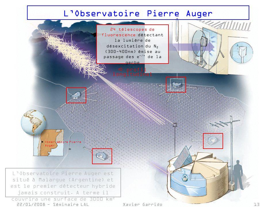 Observatoire Pierre Auger 22/01/2008 - Séminaire LALXavier Garrido13 LObservatoire Pierre Auger 24 télescopes de fluorescence détectant la lumière de désexcitation du N 2 (300-400nm) émise au passage des e -/+ de la gerbe profil longitudinal LObservatoire Pierre Auger est situé à Malargue (Argentine) et est le premier détecteur hybride jamais construit.