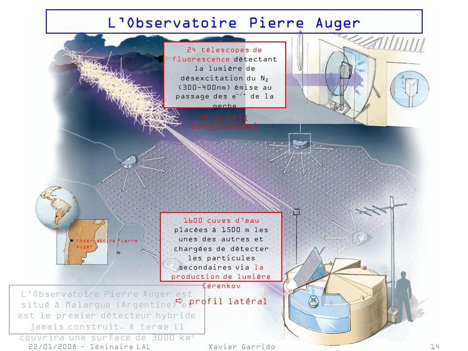 Observatoire Pierre Auger 22/01/2008 - Séminaire LALXavier Garrido14 LObservatoire Pierre Auger 24 télescopes de fluorescence détectant la lumière de désexcitation du N 2 (300-400nm) émise au passage des e -/+ de la gerbe profil longitudinal LObservatoire Pierre Auger est situé à Malargue (Argentine) et est le premier détecteur hybride jamais construit.